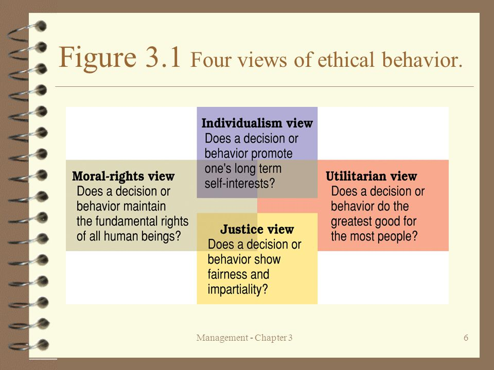 Figure 3.1 Four views of ethical behavior.