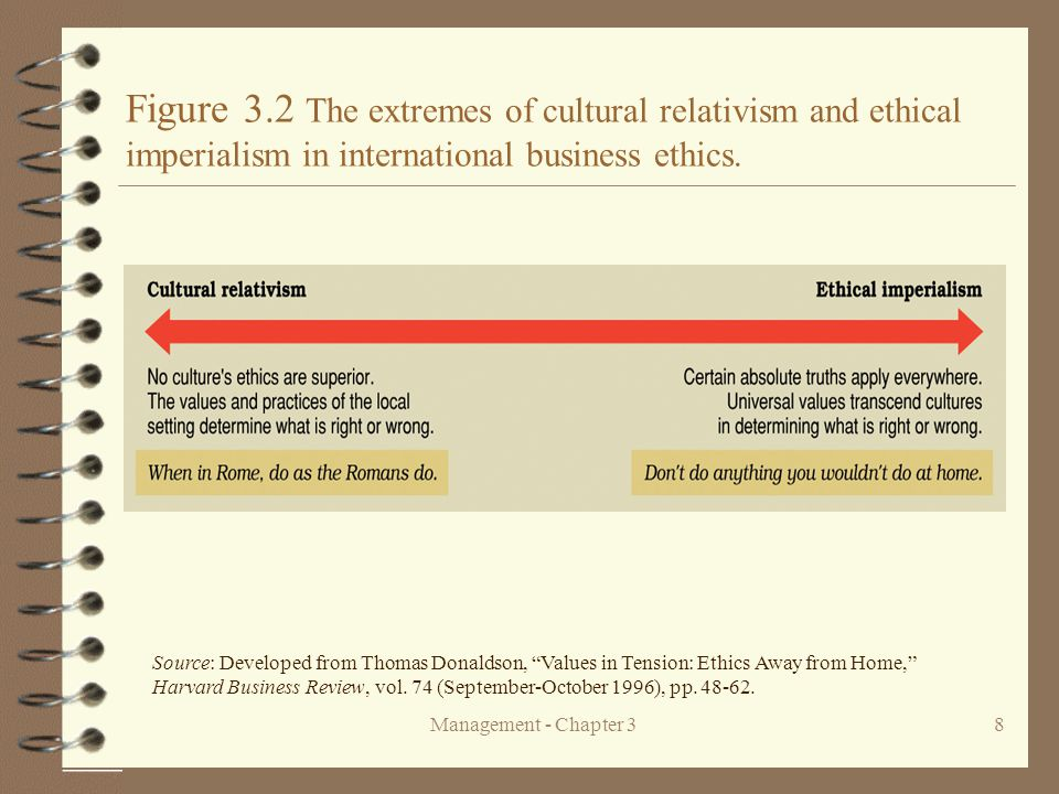 Figure 3.2 The extremes of cultural relativism and ethical imperialism in international business ethics.