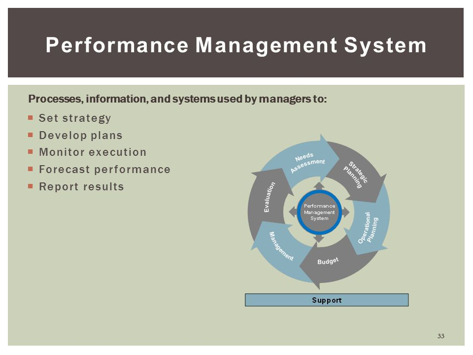 performance management systems By bill dann, founder, professional growth systems how do you successfully tackle performance management, and what role does strategic planning play.