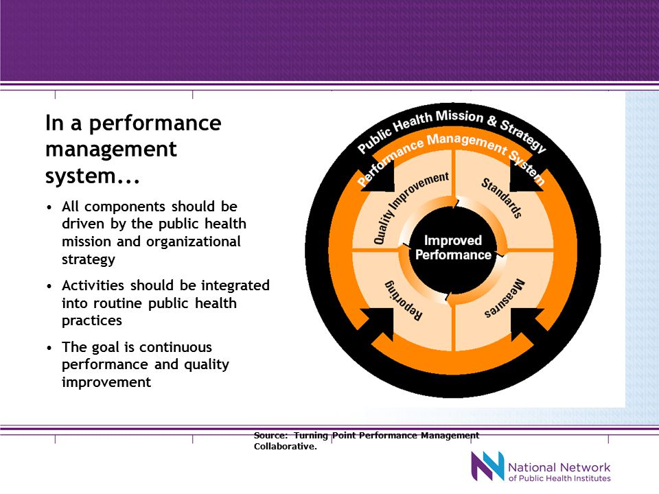 Organizational Performance Management -- Evaluating and Improving Organizations