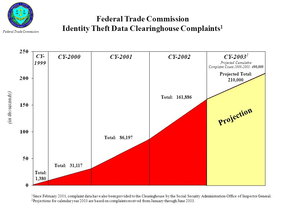 Federal Trade Commission Identity Theft Data Clearinghouse Complaints1