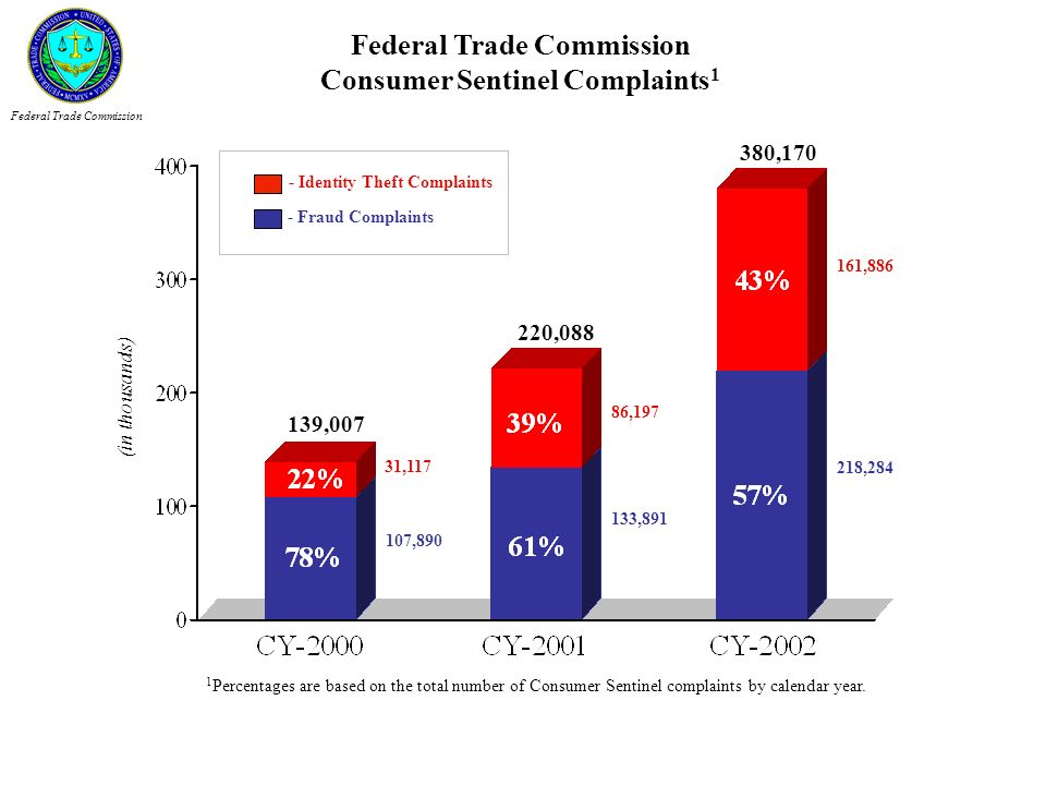 Federal Trade Commission Consumer Sentinel Complaints1