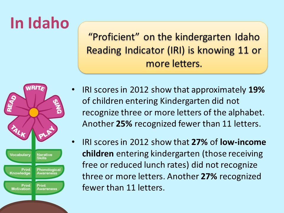 In Idaho Proficient on the kindergarten Idaho Reading Indicator (IRI) is knowing 11 or more letters.