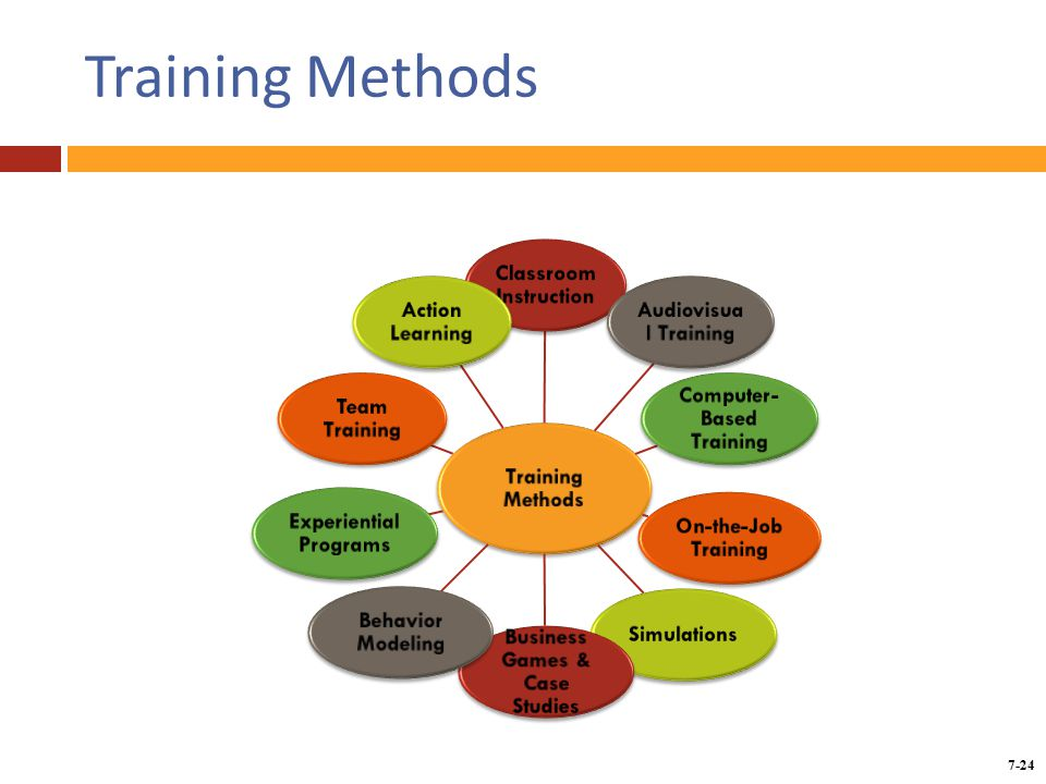 Innovative Classroom Training Methods : Chapter training employees ppt download