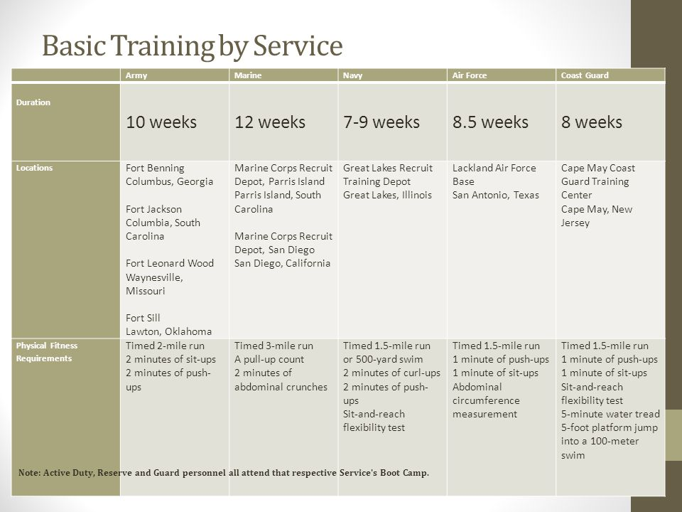 Requirements Benefits Training American Soldier