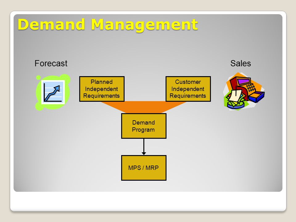 Demand Management Forecast Sales Planned Independent Requirements