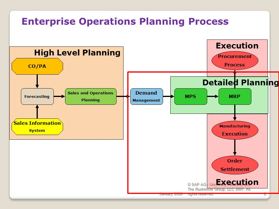 Enterprise Operations Planning Process