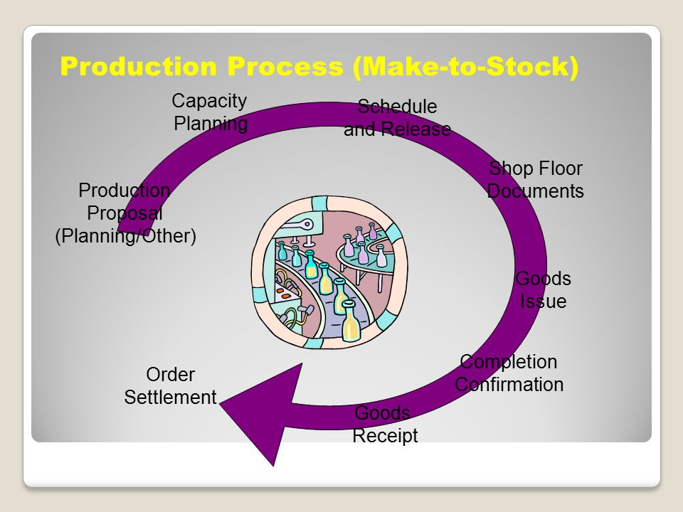 Production Process (Make-to-Stock)