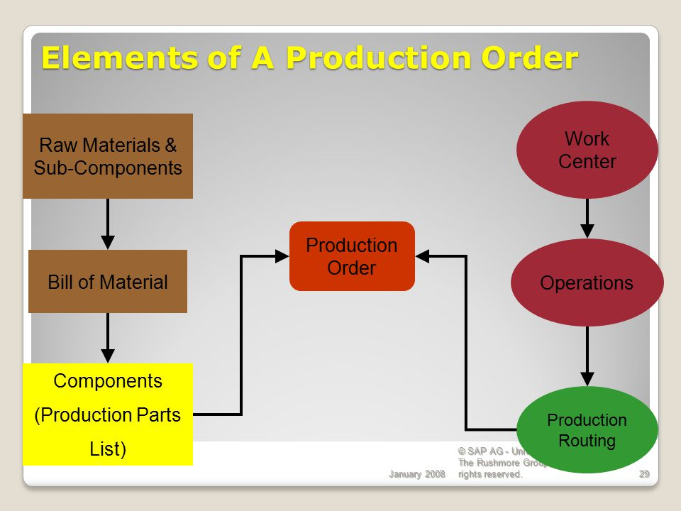 Elements of A Production Order