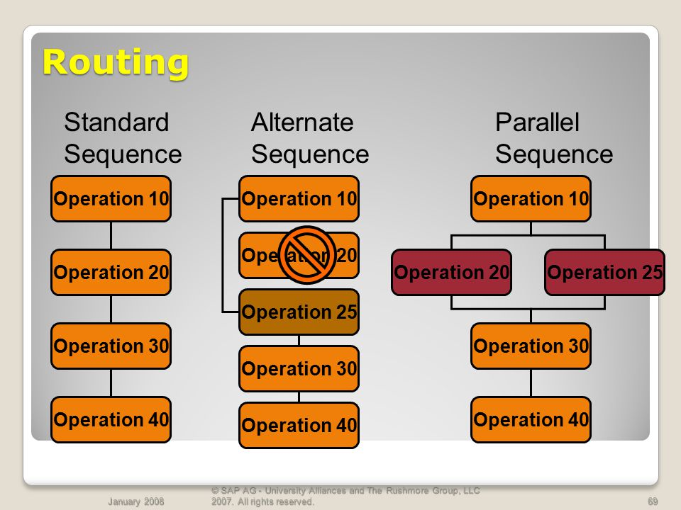 Routing Standard Sequence Alternate Sequence Parallel Sequence