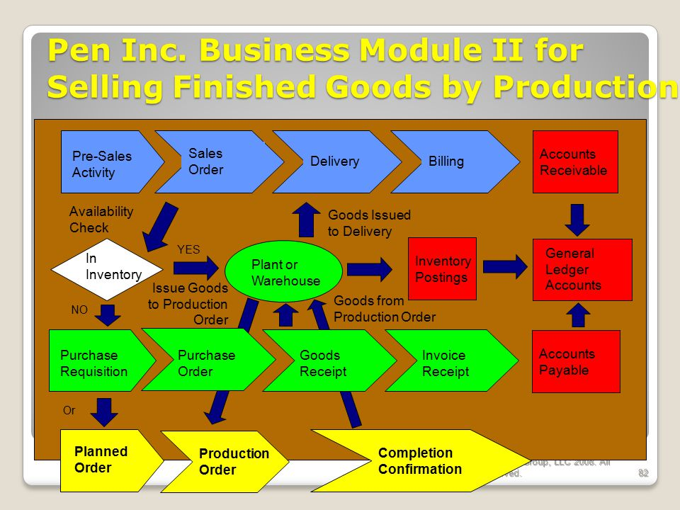 Pen Inc. Business Module II for Selling Finished Goods by Production