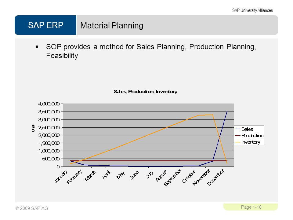 Material Planning SOP provides a method for Sales Planning, Production Planning, Feasibility. Reyovac Batteries.