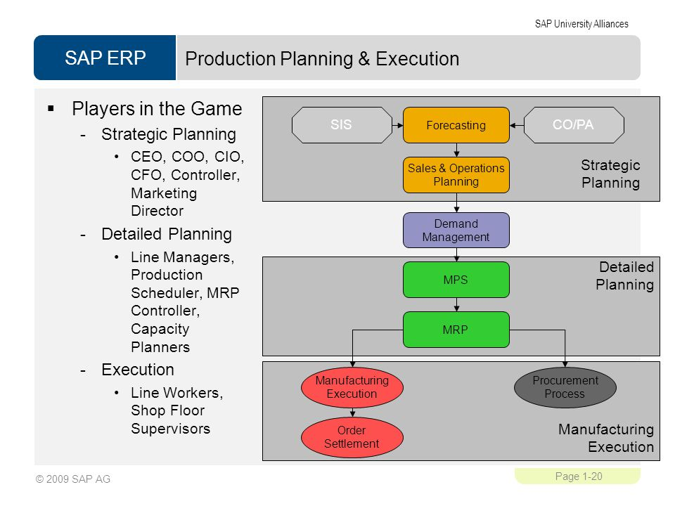 Production Planning & Execution