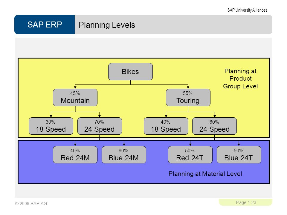 Planning Levels Bikes Touring 24 Speed 18 Speed Red 24T Blue 24T