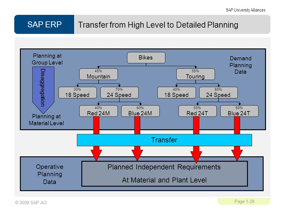 Transfer from High Level to Detailed Planning