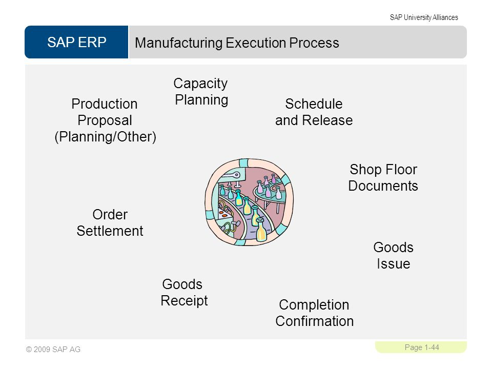 Manufacturing Execution Process