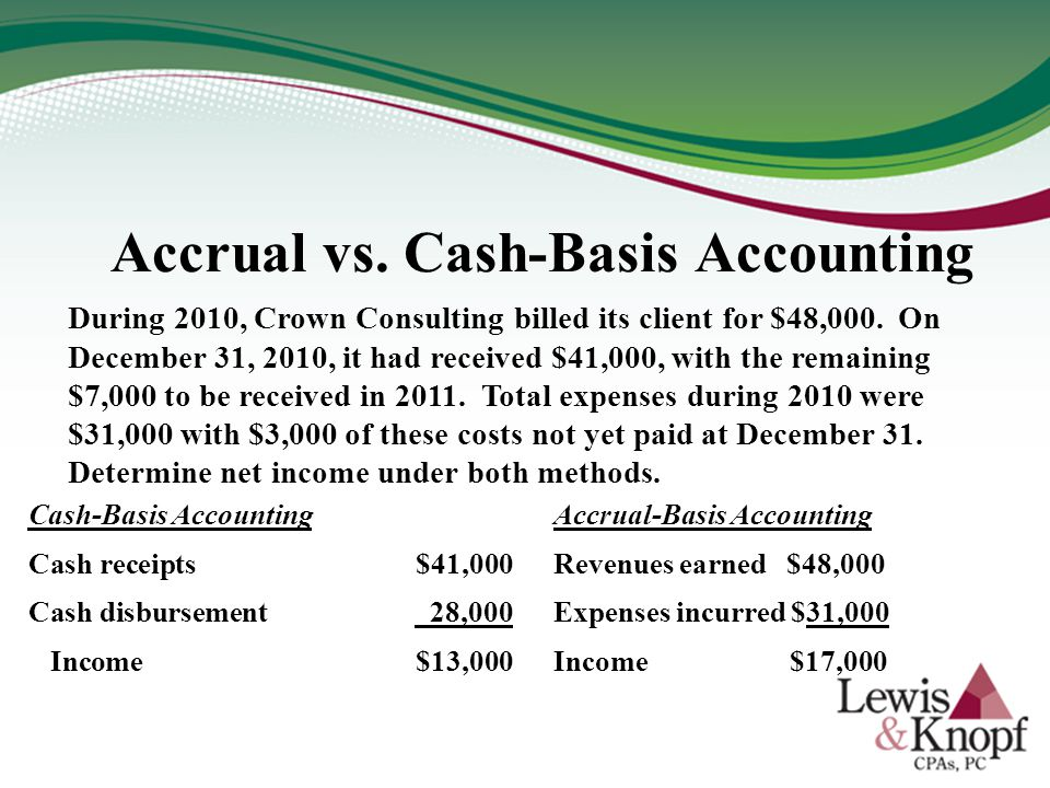 accounting versus cash based accounting essay Financial accounting basis - accrual accounting vs cash accounting title length color rating : accrual accounting vs cash accounting essay - the recording of financial activities in a.