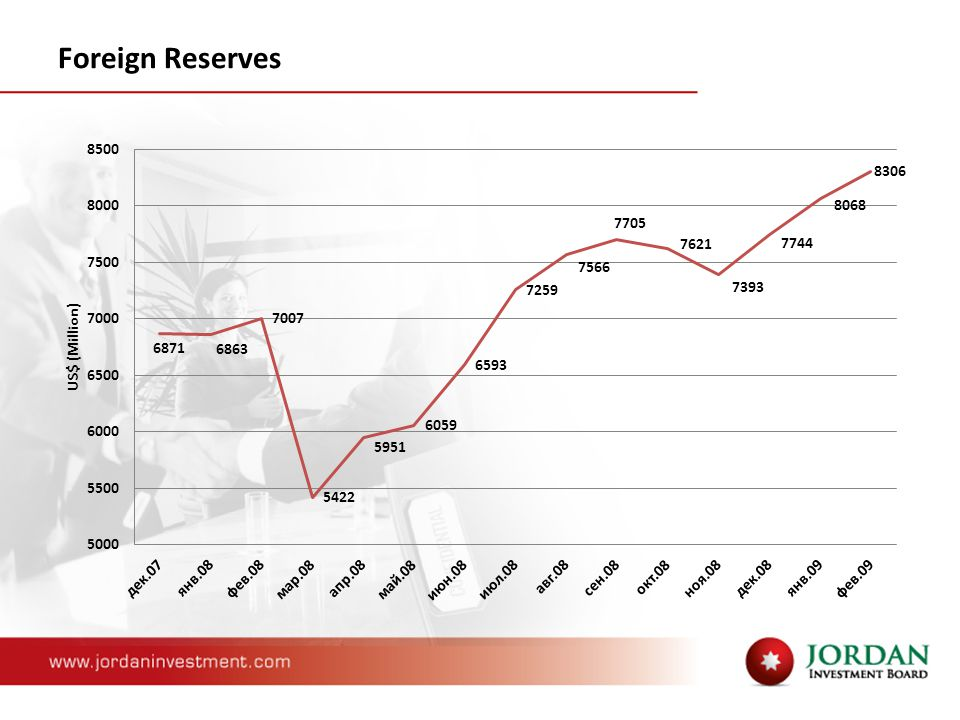 Forex reserves ppt