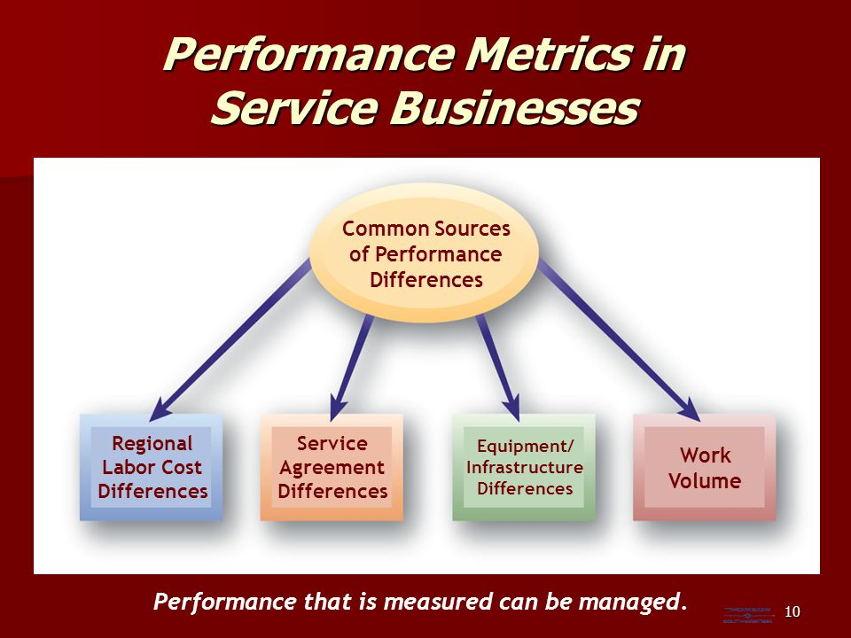 Performance Metrics in Service Businesses