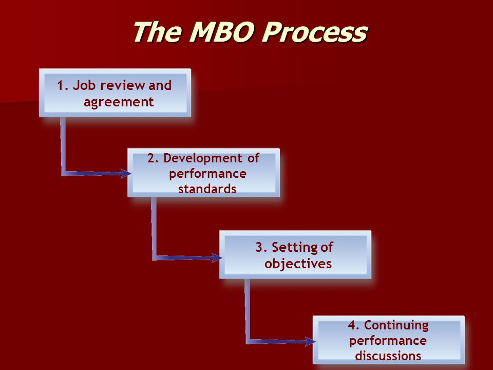 The MBO Process 1. Job review and agreement 3. Setting of objectives