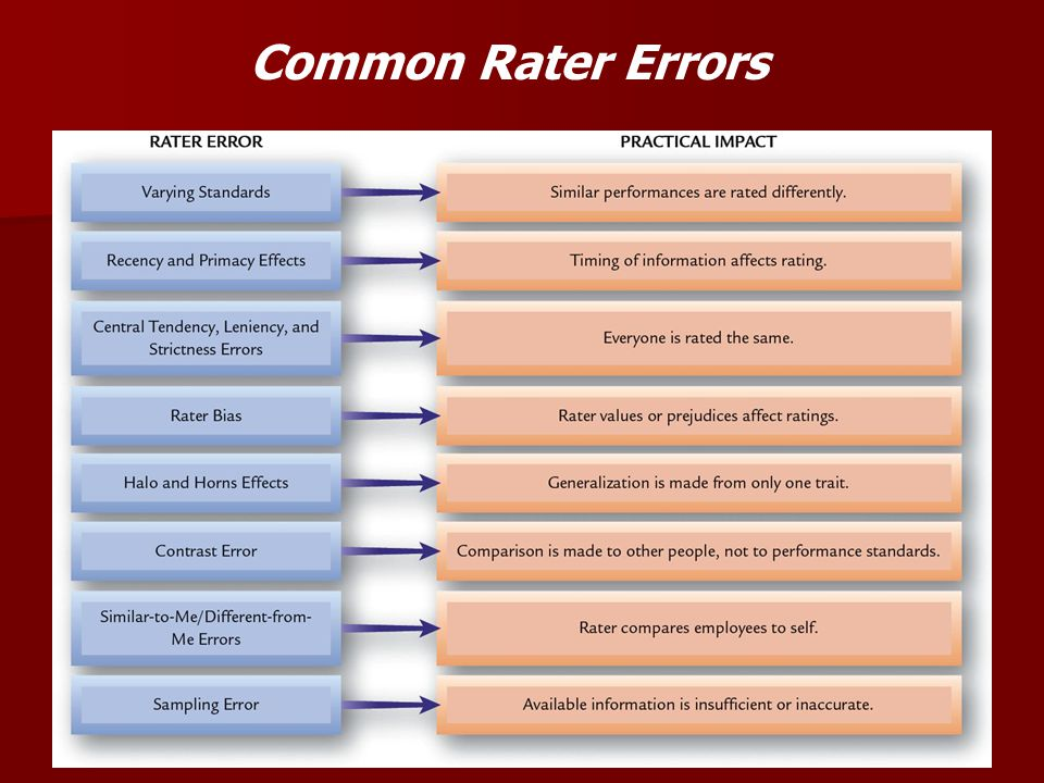 Common Rater Errors
