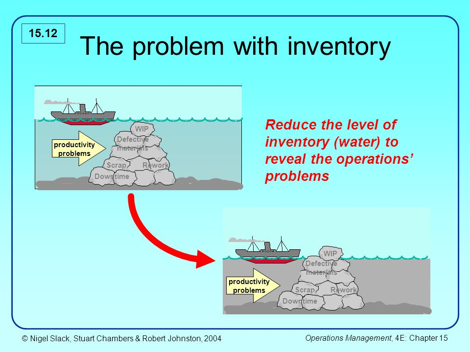 the inventory problems Inventory management problems can interfere with a company's profits and customer service they can cost a business more money and can lead to an excess of inventory overstock that is difficult.