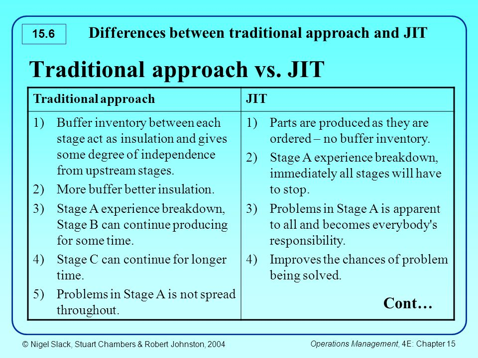 just in time approach in inventory Just-in-time (jit) inventory management, also know as lean manufacturing and sometimes referred to as the toyota production system (tps), is an inventory strategy that manufacturers use to increase efficiency.