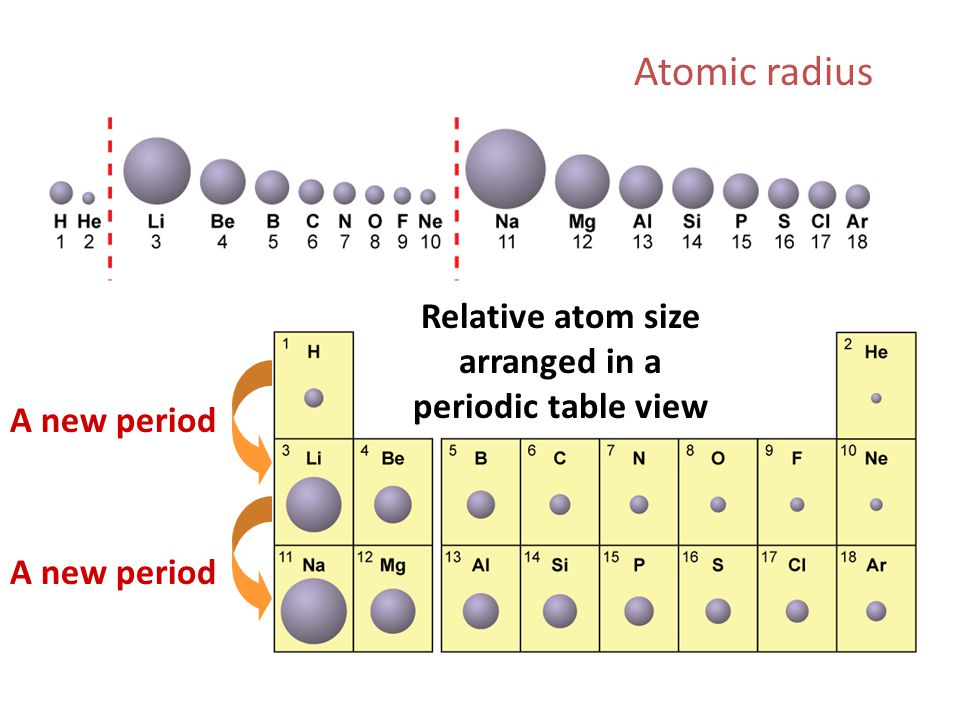 Periodic table of elements sorted by atomic radius image - Atomic radius of periodic table ...