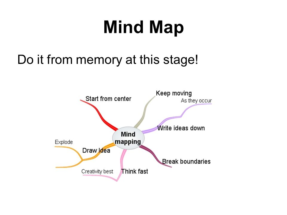 Mind Map Do it from memory at this stage!