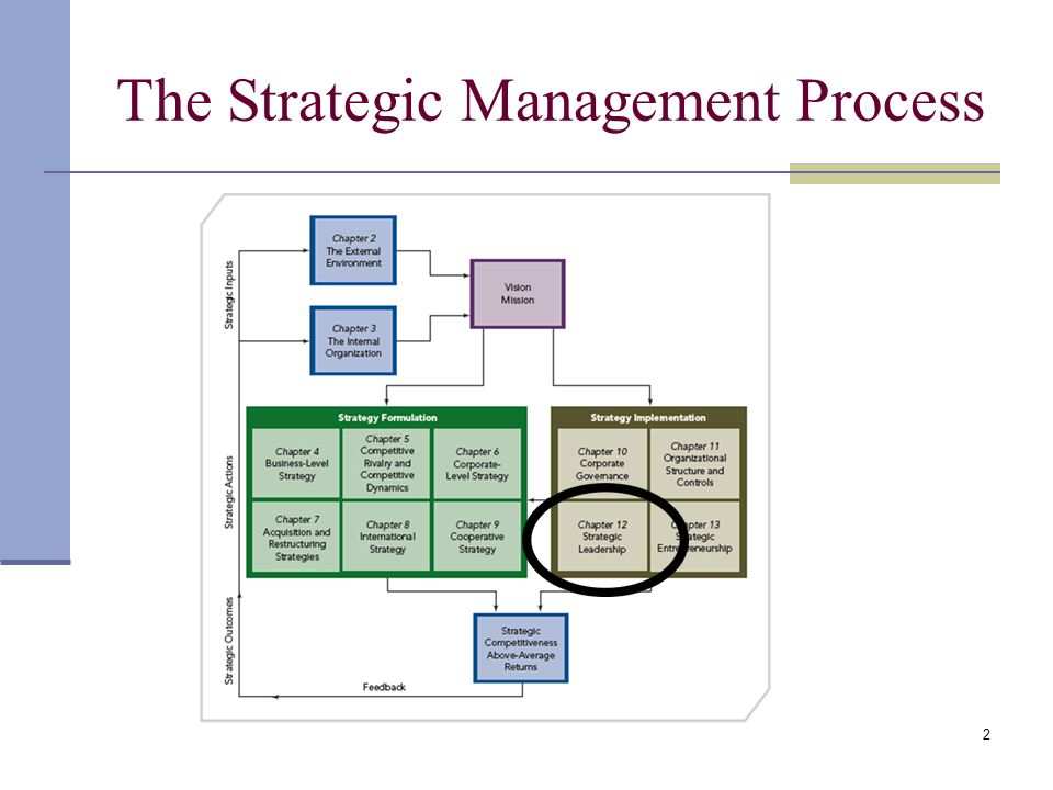 the strategic management process The strategic management process is important to set up the company's mission, goals and procedures typically created by the owner or top management in a company, the strategic management plan offers direction and guidance to the employees, sets up measurable goals and time lines and designates duties of all .
