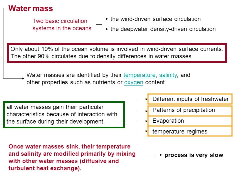 Water mass the wind-driven surface circulation
