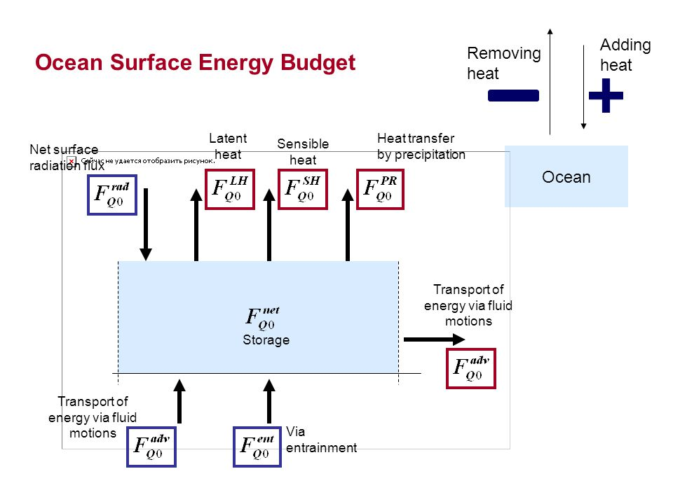 Ocean Surface Energy Budget