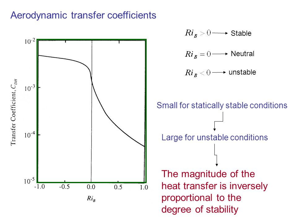Aerodynamic transfer coefficients