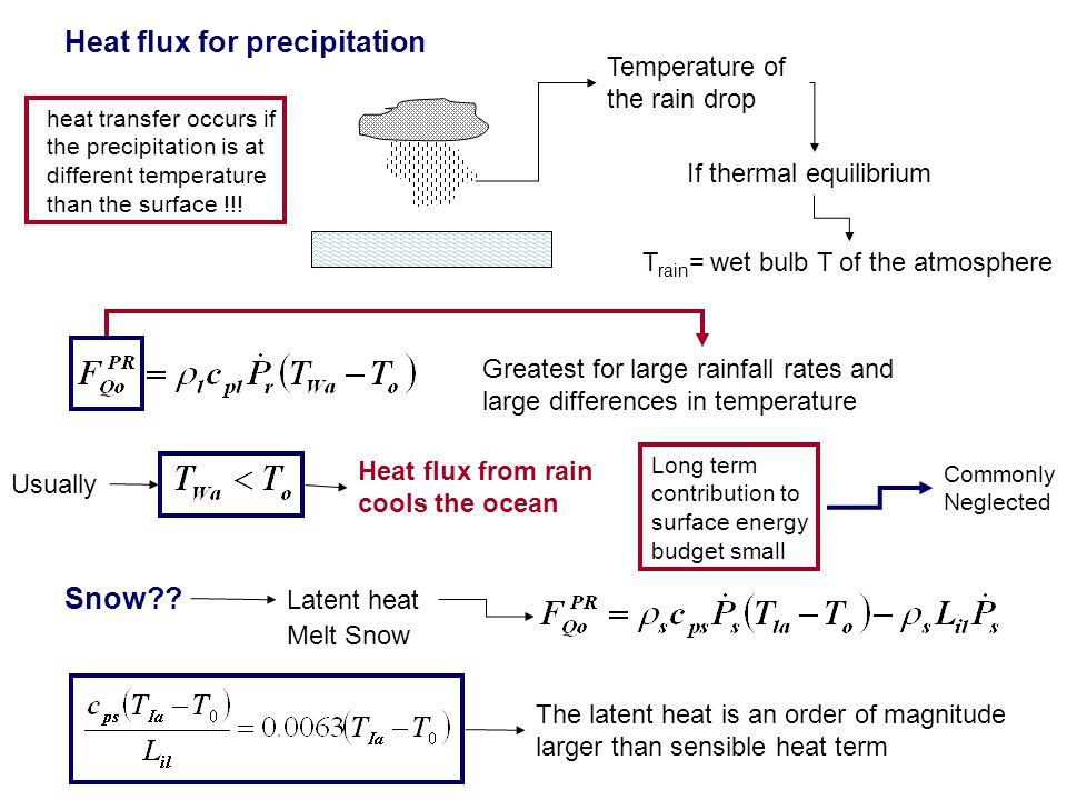 Heat flux for precipitation