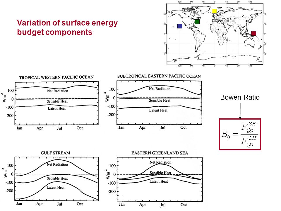 Variation of surface energy budget components