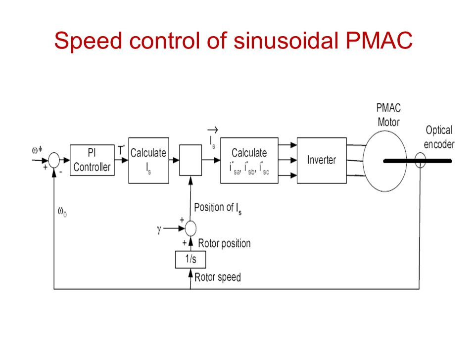 Permanent Magnet Synchronous Motor Drives Pmsm Ppt