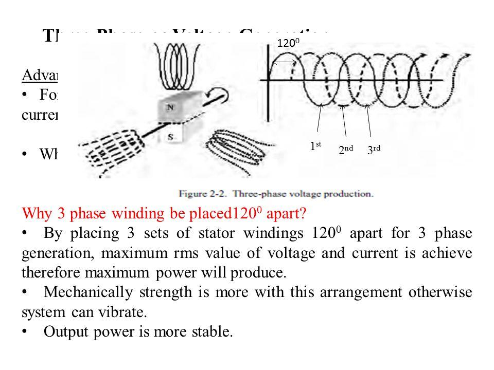 Three-Phase ac Voltage Generation