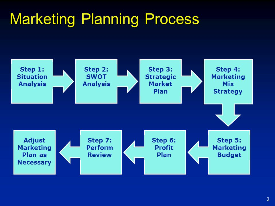 strategic marketing planning processes for primark Assignment primark discuss factors related to the marketing strategy for  business  and explain the marketing process with example drawn from primark.