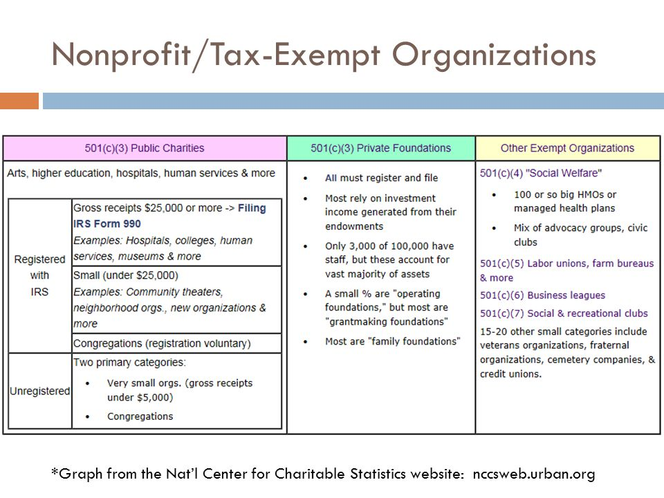 """an analysis of the tax exemptnonprofit organizations in the united states 10 of the richest tax-exempt organizations in the united states because—unlike every other category of tax-exempt """"nonprofit"""" organizations."""
