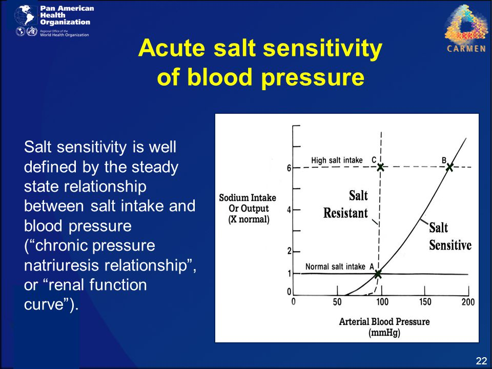 relationship between salt intake and blood pressure