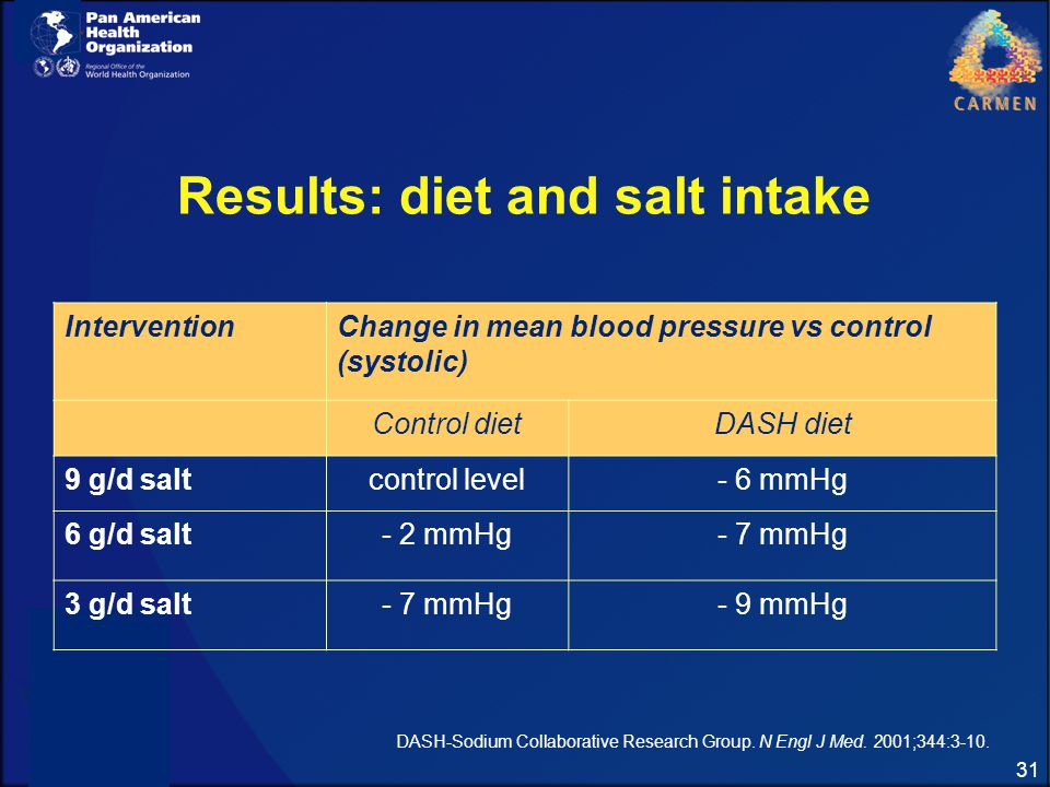 Dietary Patterns, Sodium Intake and Blood Pressure (DASH ...