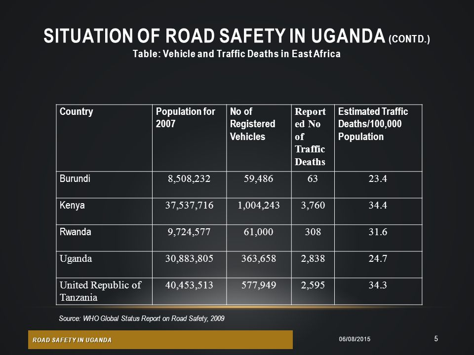 SITUATION OF ROAD SAFETY IN UGANDA (Contd