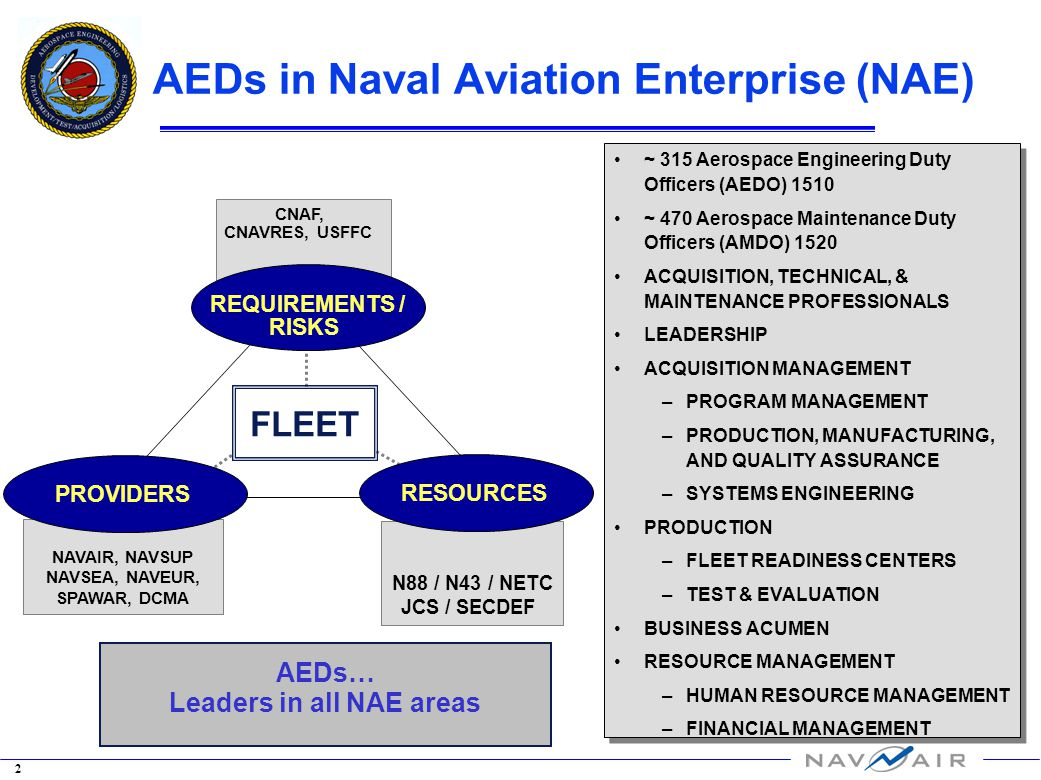 Requirements For Aerospace Engineering Education And Training : Aeds in naval aviation enterprise nae ppt download