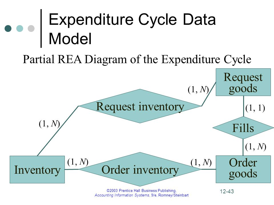 expenditure cycle data model - Expenditure Cycle Data Flow Diagram