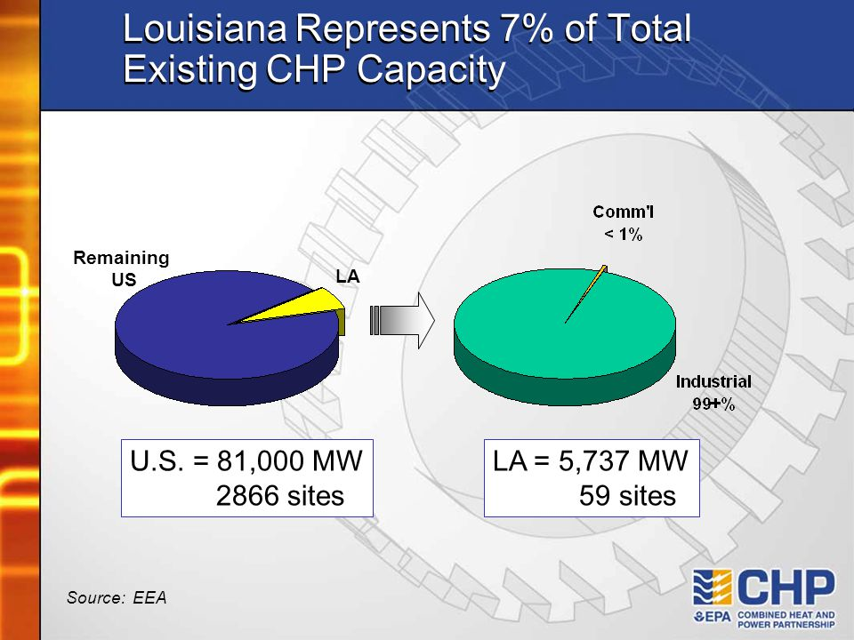 Louisiana Represents 7% of Total Existing CHP Capacity