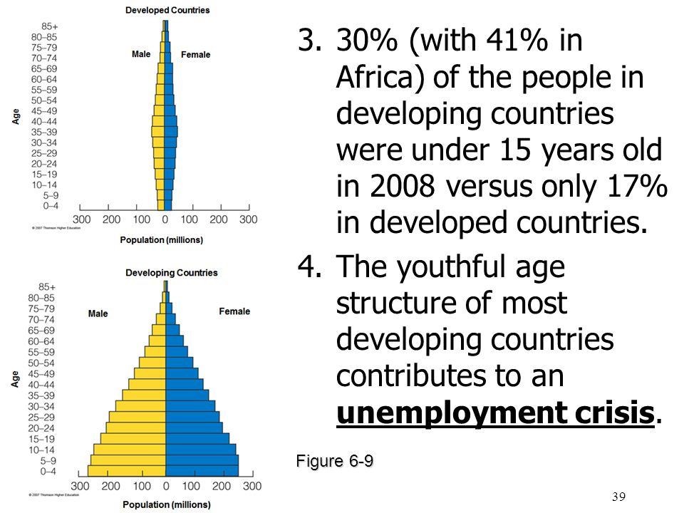 unemployment in developed and developing countries Men, women, youth: a complete guide to the developed world's unemployment women and youth to get a better picture of overall unemployment in developed countries.