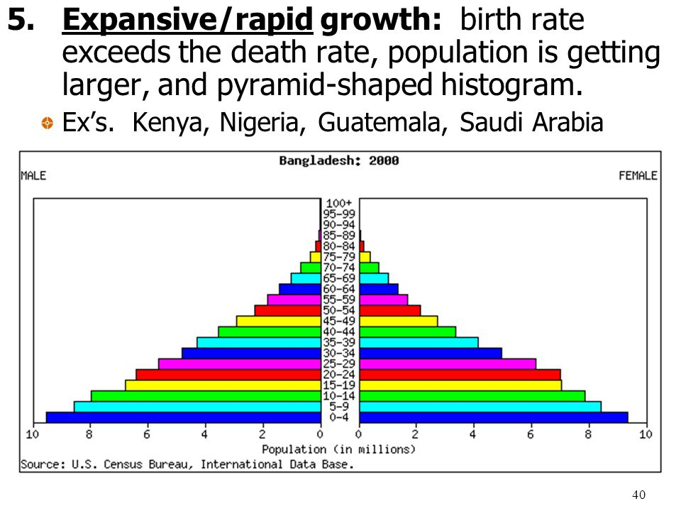 rapid population growth as a problem Rapid population growth all demographic models show population one critical piece of the solution will be to address the overarching problem of rapid.