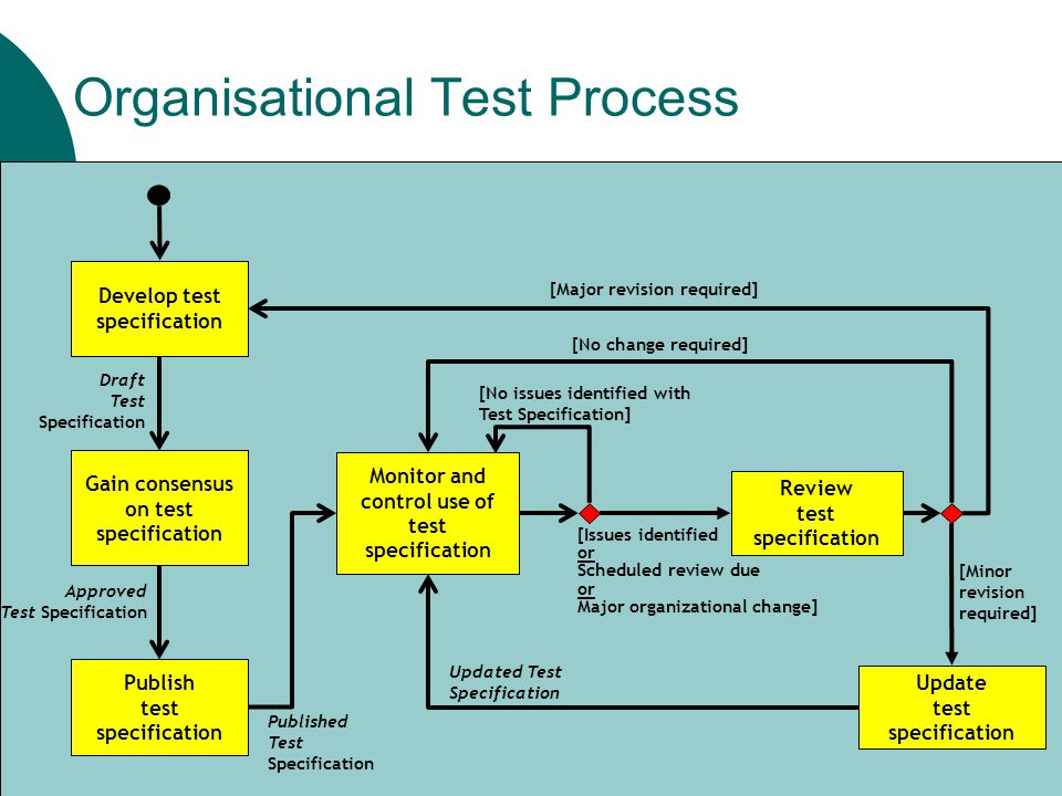 organisational process A rhetorical process model of communication can serve as a paradigm for analyzing typical organizational processes more than twenty-five years ago, peter drucker identified.