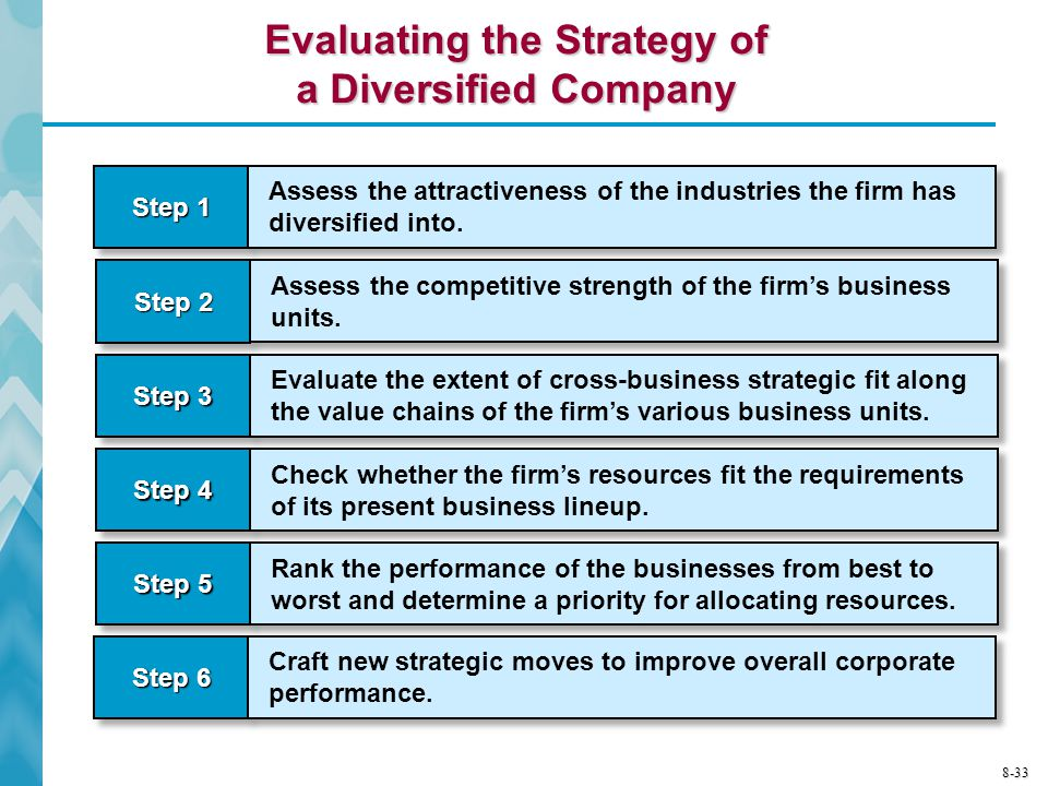 business strategy and performance in