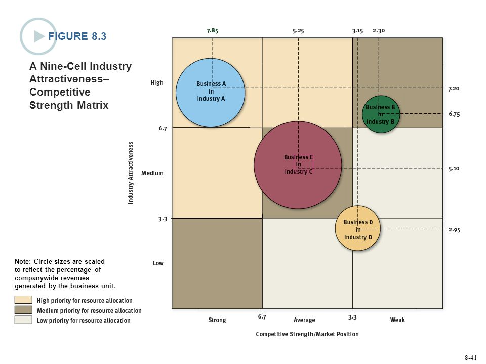 9 cell industry attractiveness business strength matrix The ge/mckinsey matrix is a nine-cell (3 by 3) matrix used to perform  sbu's  strength and the attractiveness of the industry sector or market on which it is.